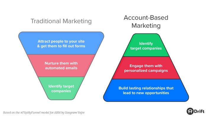 account-based-marketing-vs-traditional-marketing-2