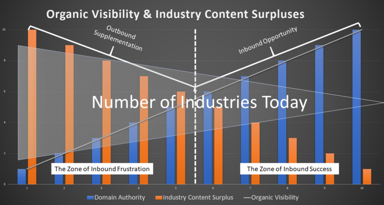 B2B-Content-Surpluses.png